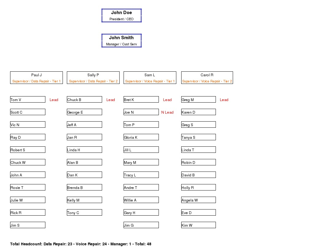 sample organizational chart example