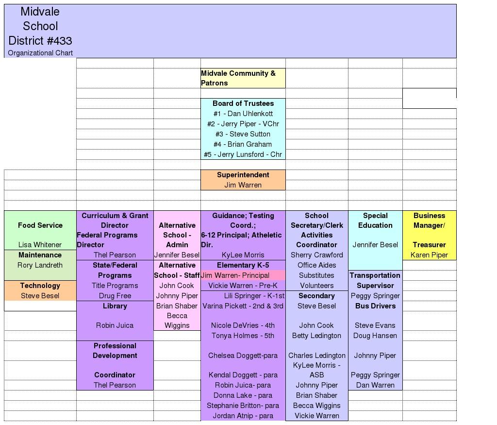 school organizational chart example
