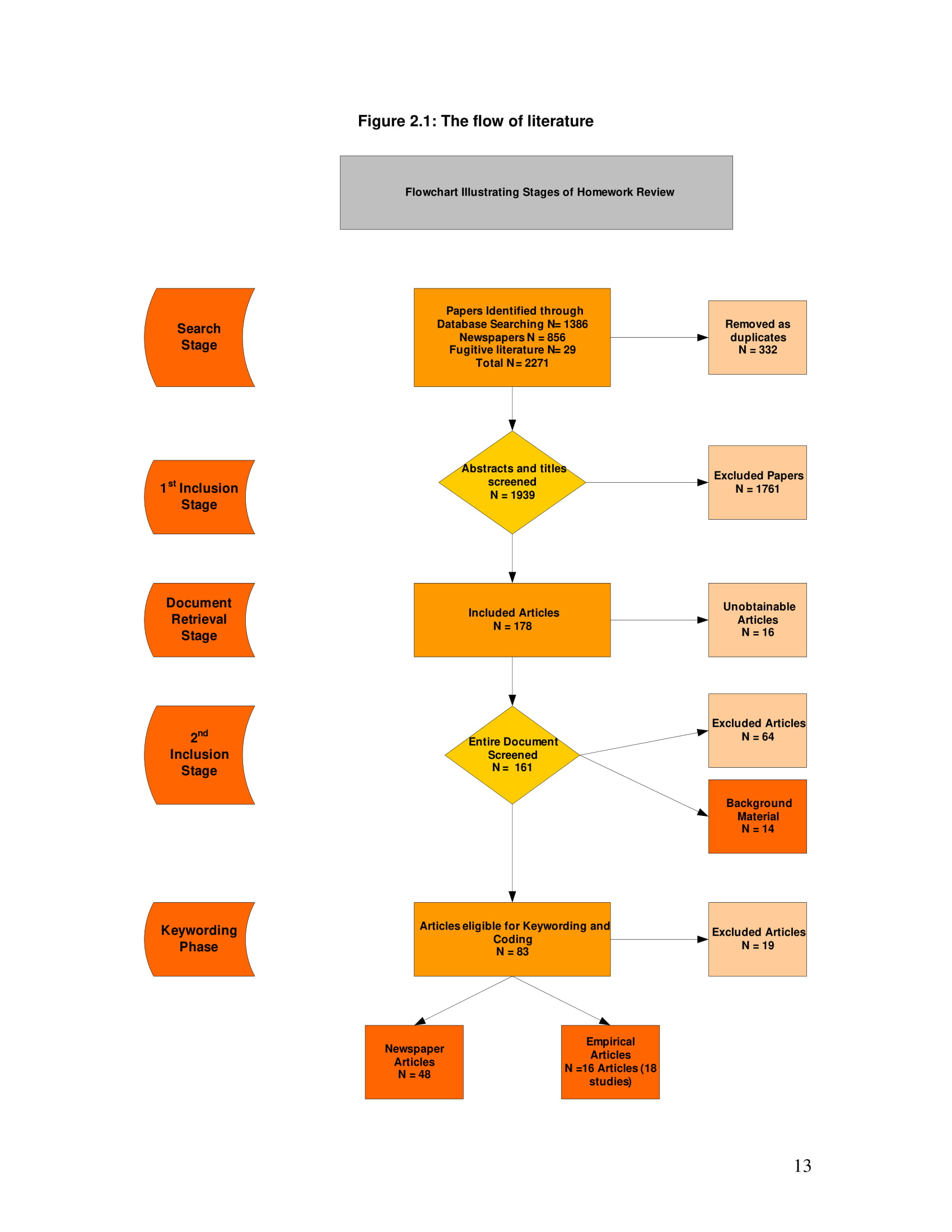 stages of homework review flowchart example