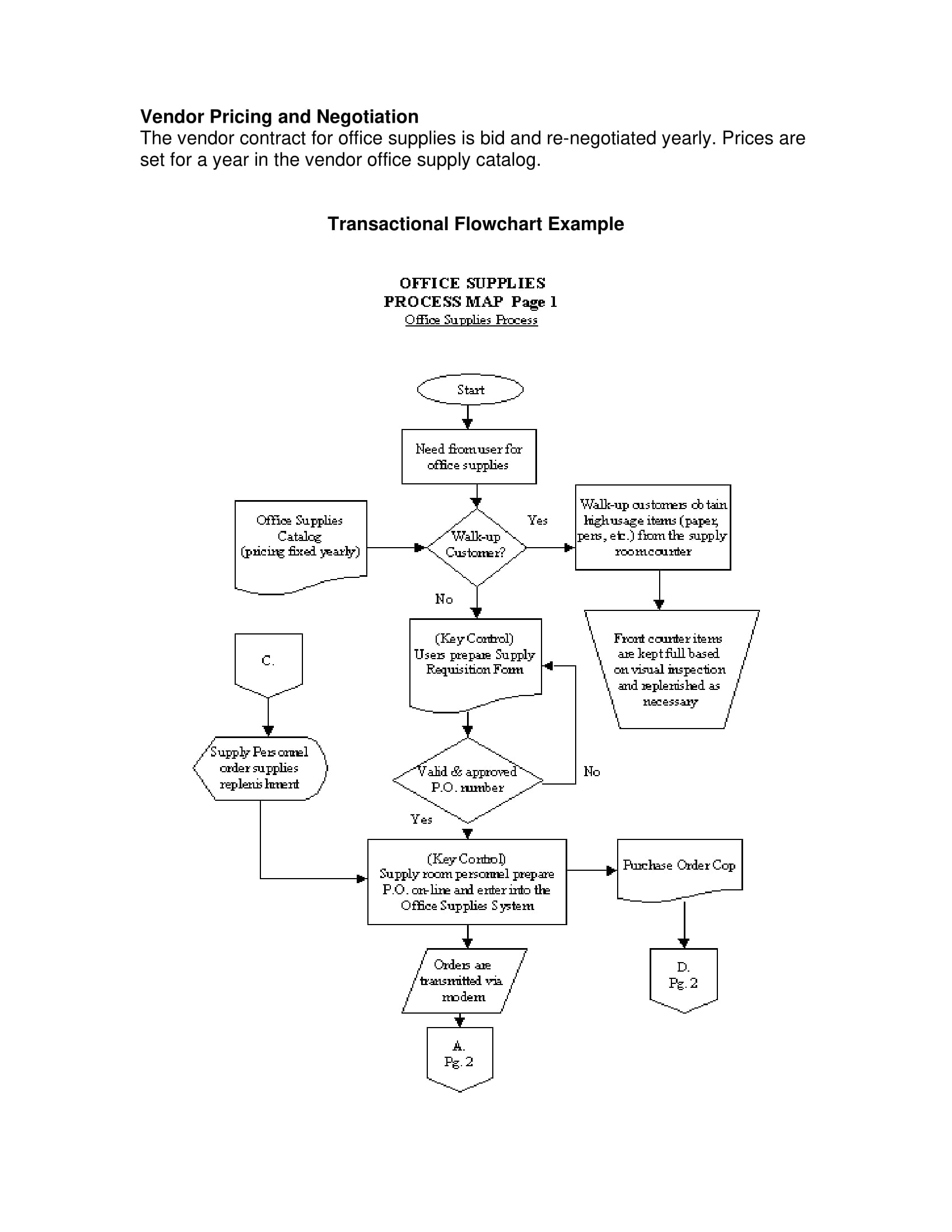 transactional flow chart example