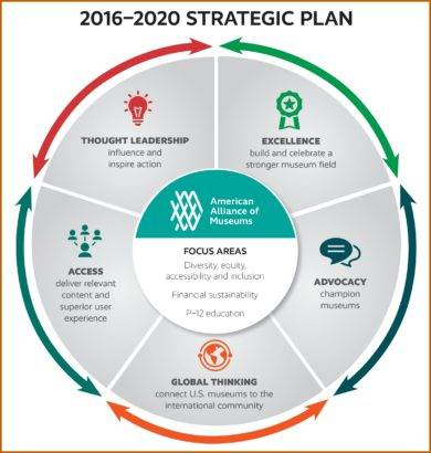 2016–2020 strategic action plan example