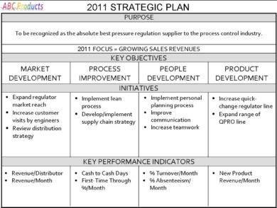 abc products 2011 strategic plan1