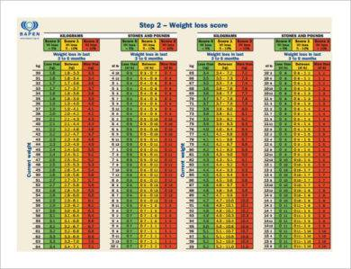 bmi weight loss chart example1