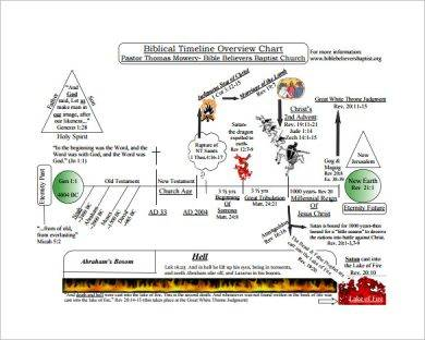 biblical timeline overview chart example1