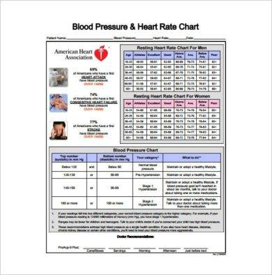 blood pressure and heart rate chart example1