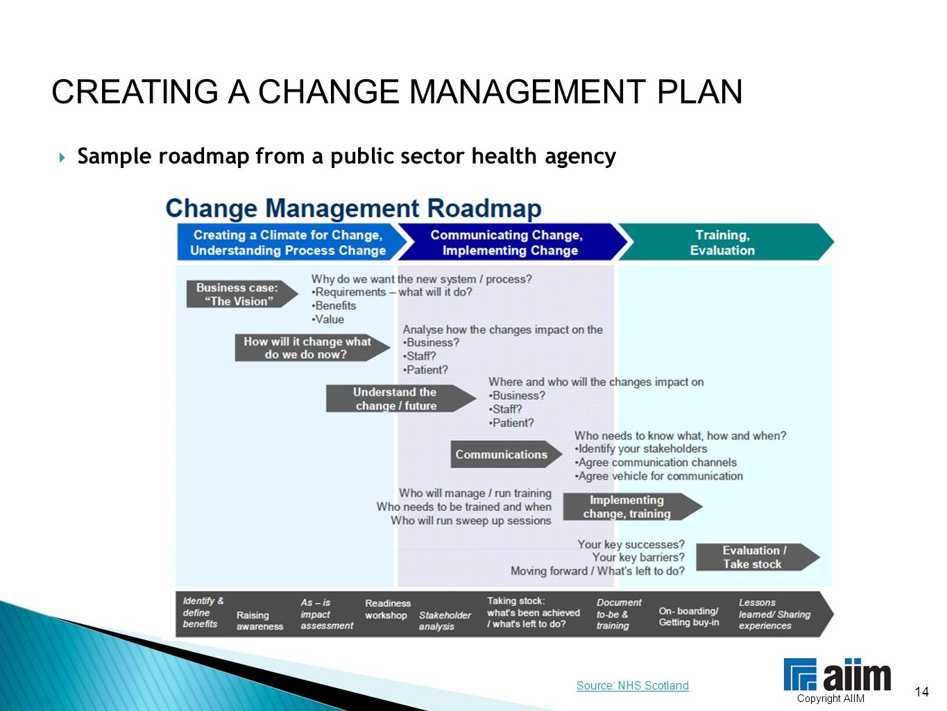 8 change management plan with examples pdf change management roadmap plan example maxwellsz