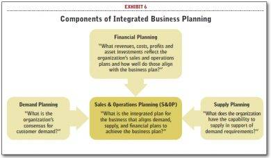 components of integrated business planning1