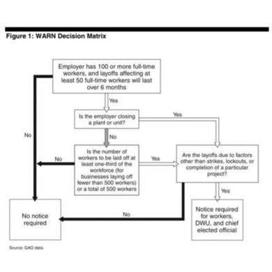hr warn decision matrix example2