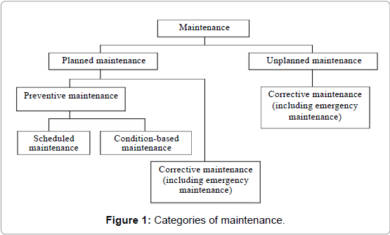 hotel business management categories maintenance