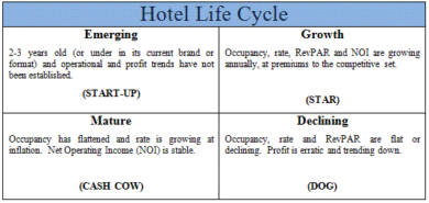 hotel life cycle