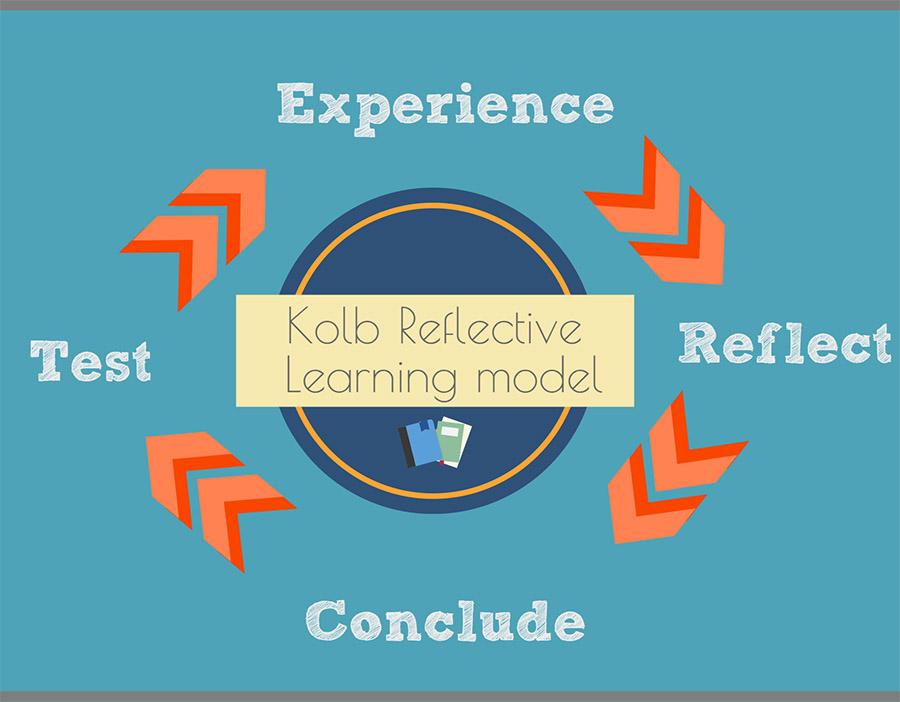 kolbs reflective model