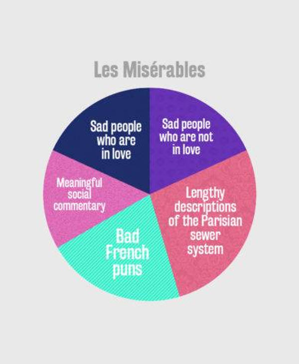 les miserables pie chart example2