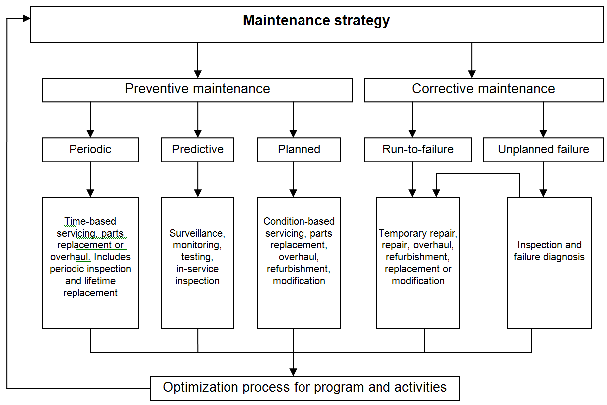 maintenance strategy plan diagram
