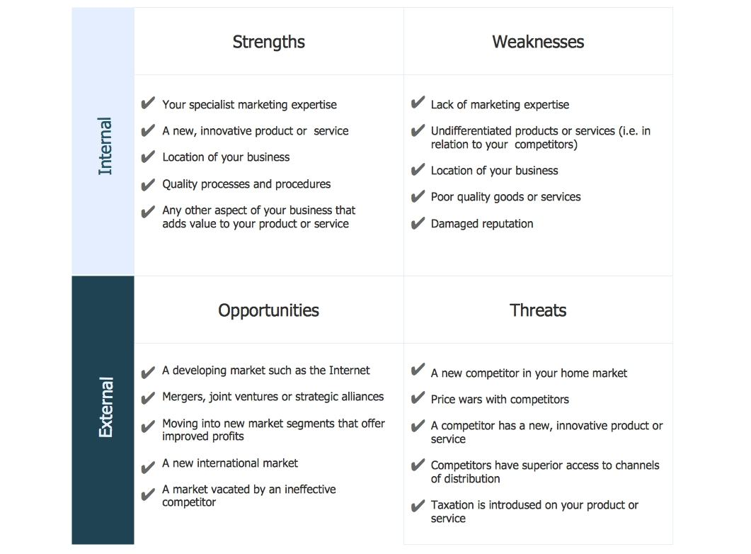 9 manager swot analysis examples pdf manager swot analysis diagram example ccuart Image collections