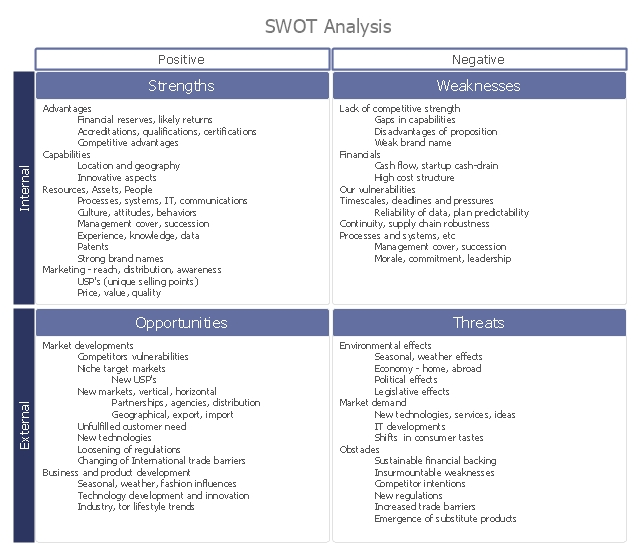 10  manager swot analysis examples