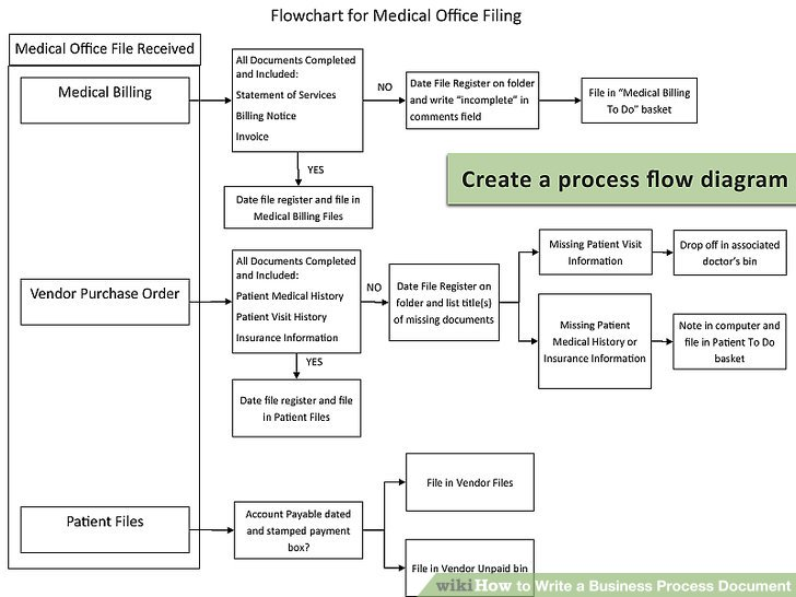 medical process document