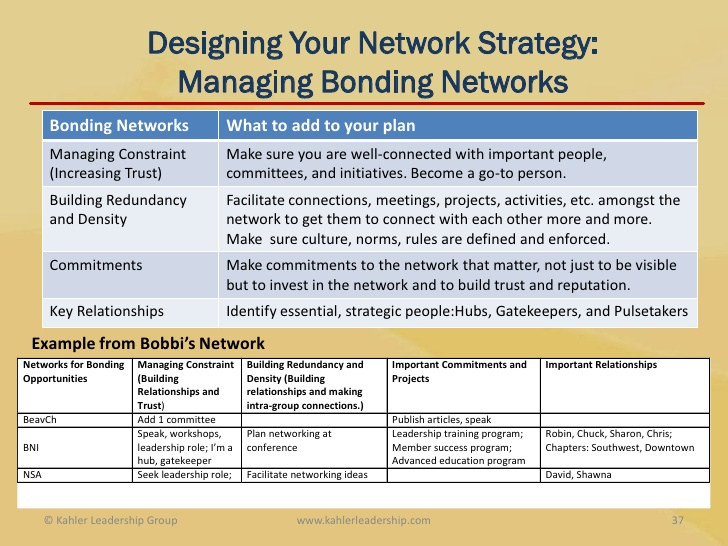 networking strategy design