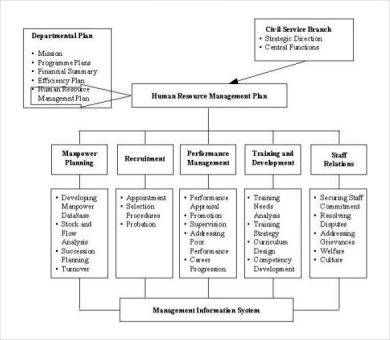 human resource development plan sample