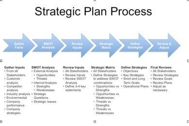 new strategic planning process example1