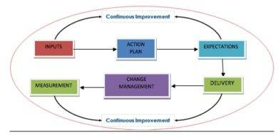 recruitment strategy plan graph example1