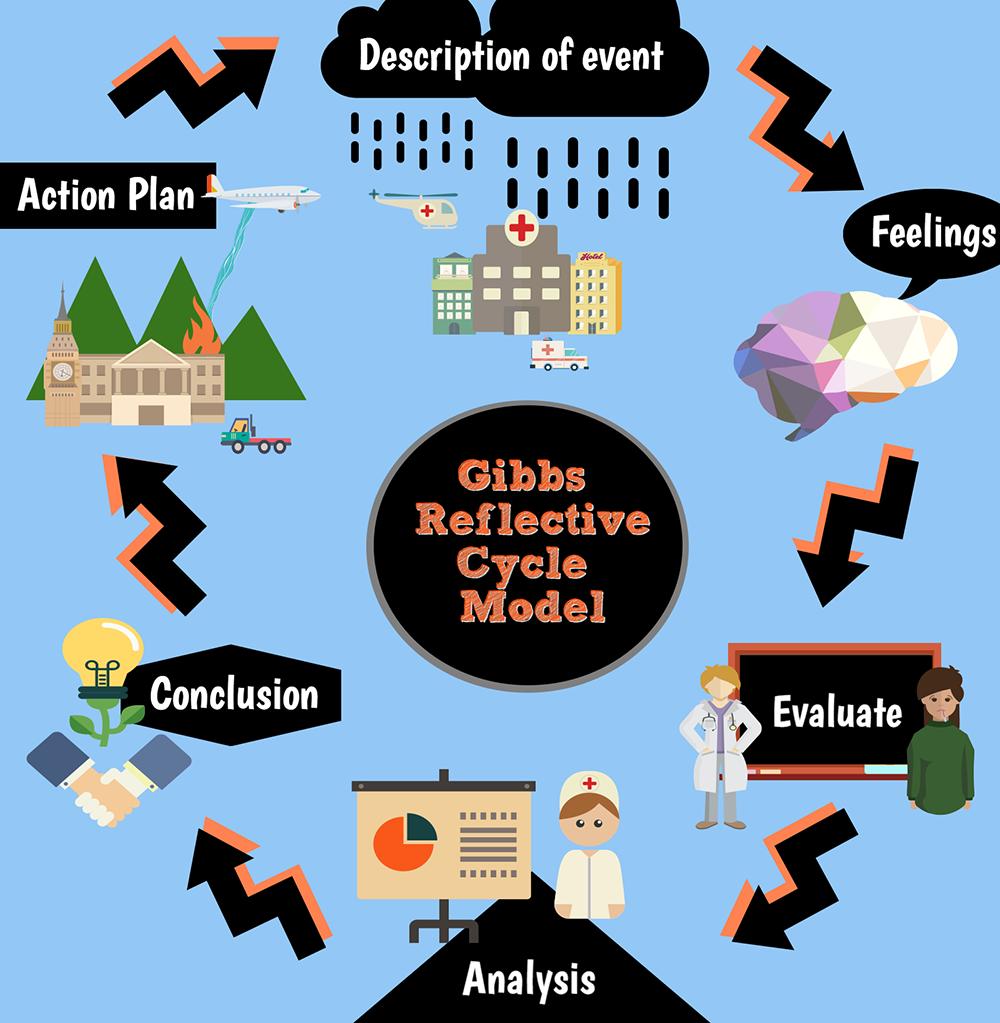 reflective cycle according to gibbs