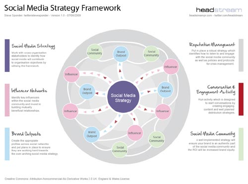 social media networking framework