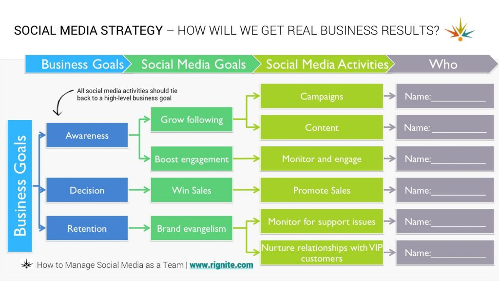 social media networking strategy