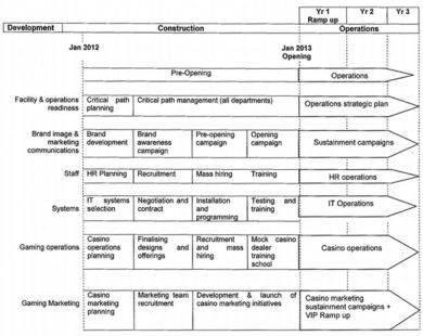solaire manila operational plan1