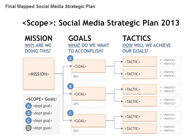 2013 social media strategic plan example