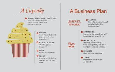 a cupcake business plan