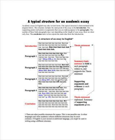 a typical structure for an academic essay 3