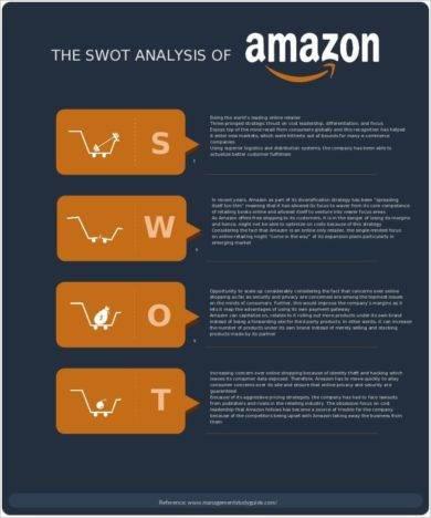 amazon retail swot analysis example1