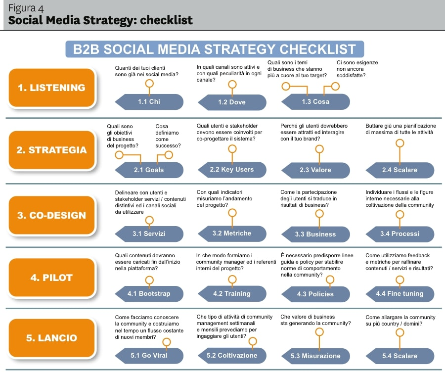 b2b social media marketing checklist example