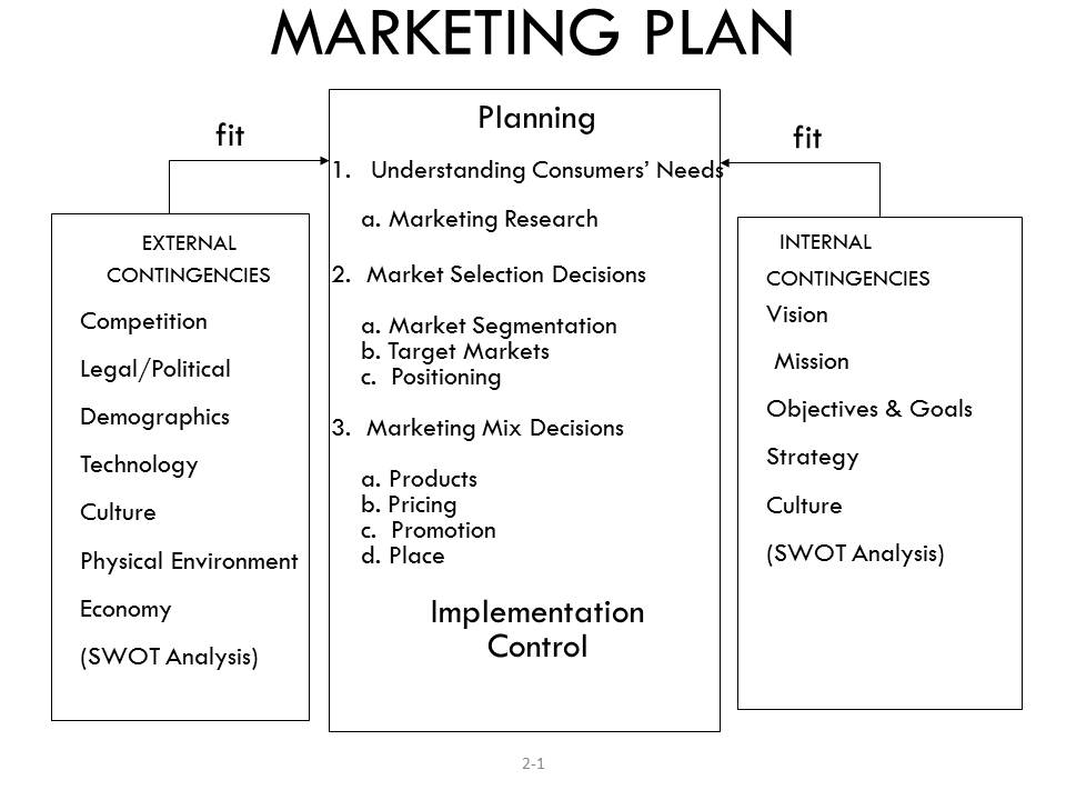 basic marketing plan outline example