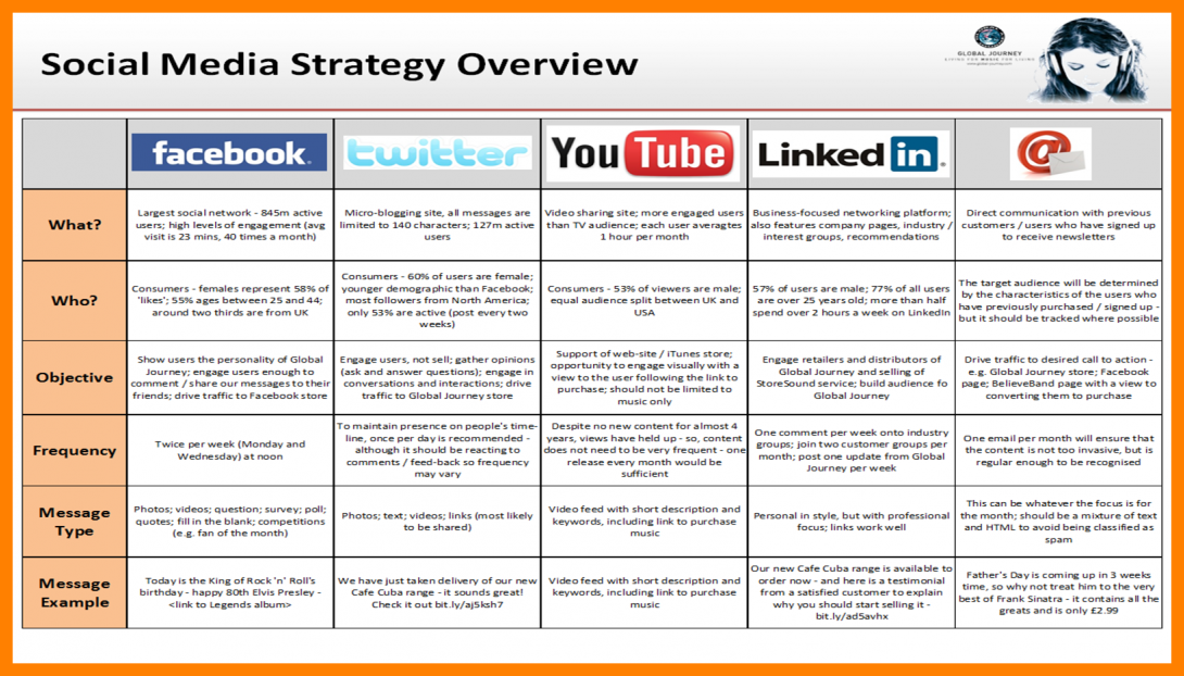 basic social media marketing plan example