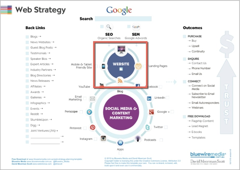basic website strategy plan example