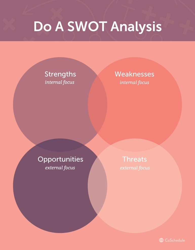 business marketing plan swot analysis example