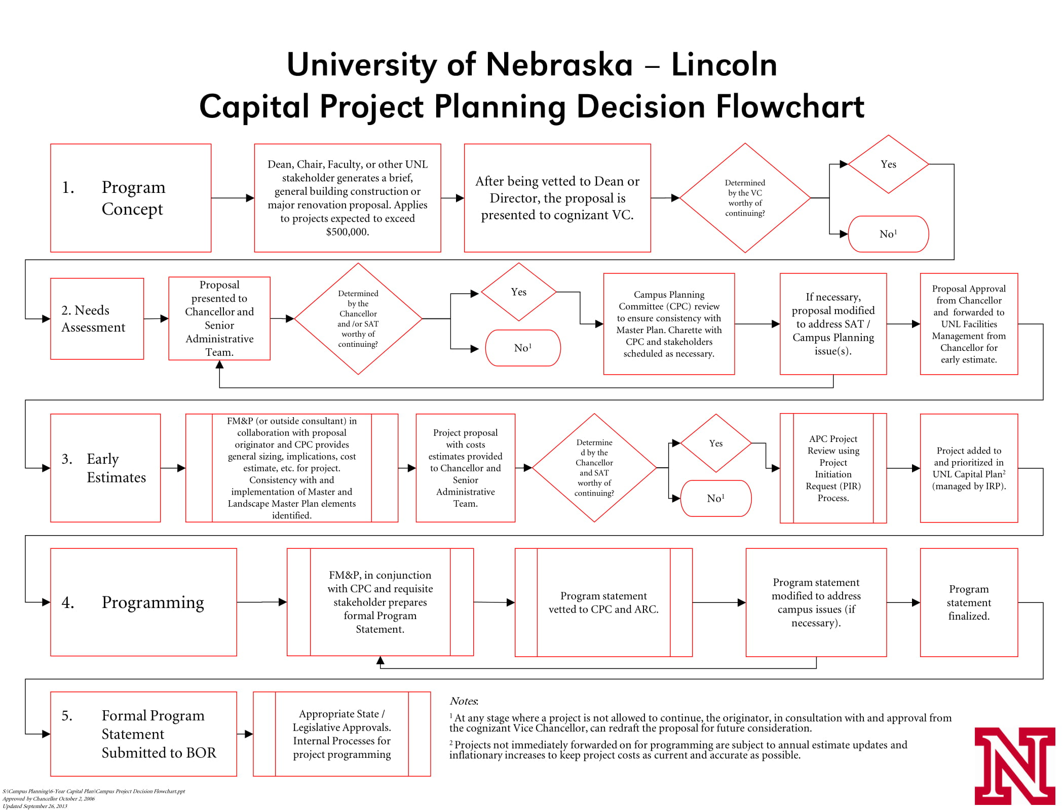 capital project planning proposal decision flowchart example