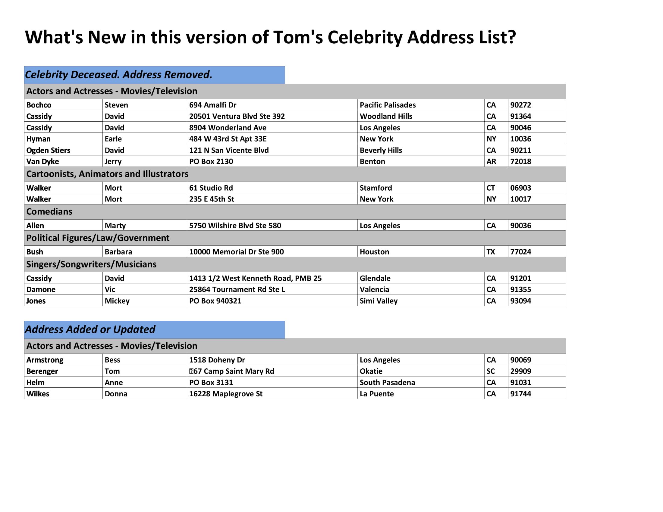 celebrity address list example