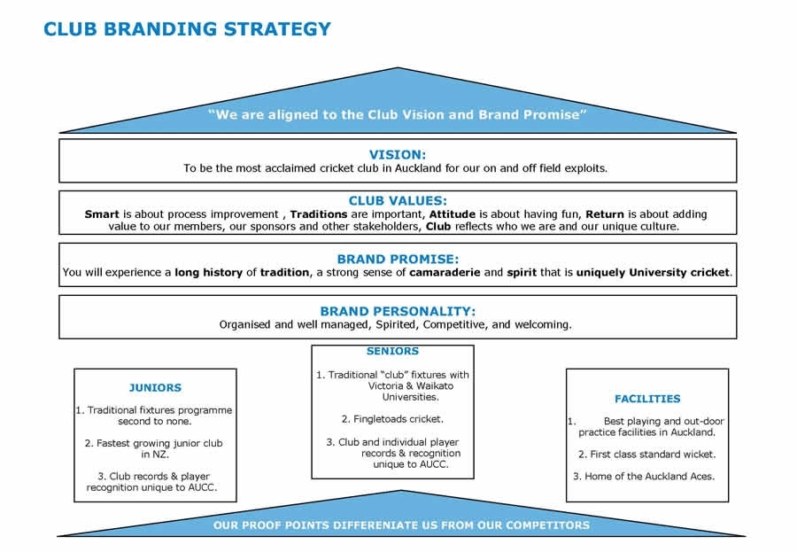 club branding strategic plan example
