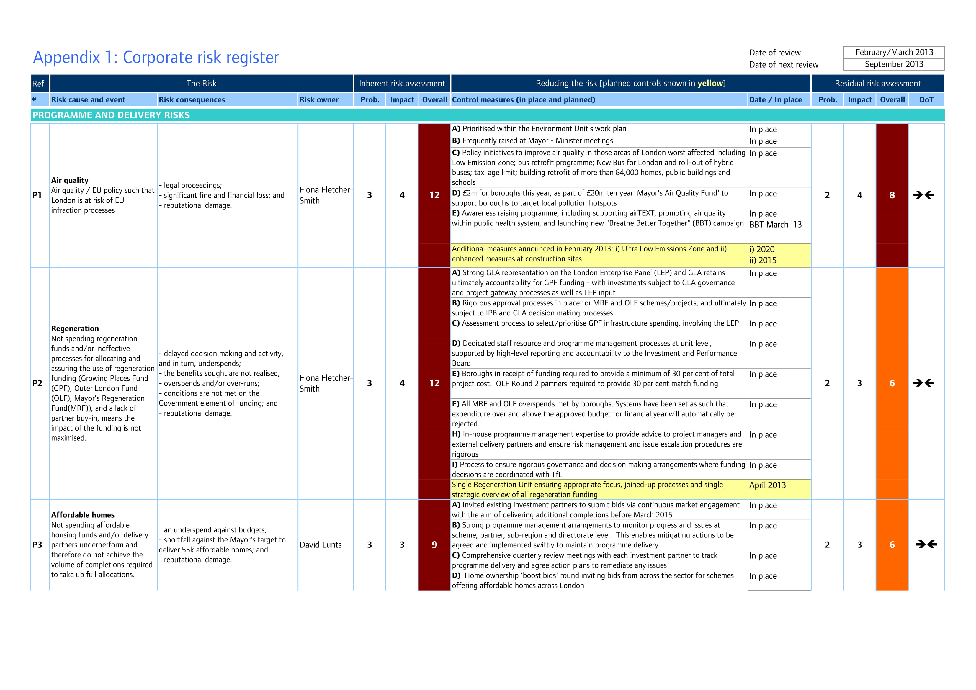 risk register template 26 risk register examples pdf doc examples 24508 | Corporate Risk Register Template Example