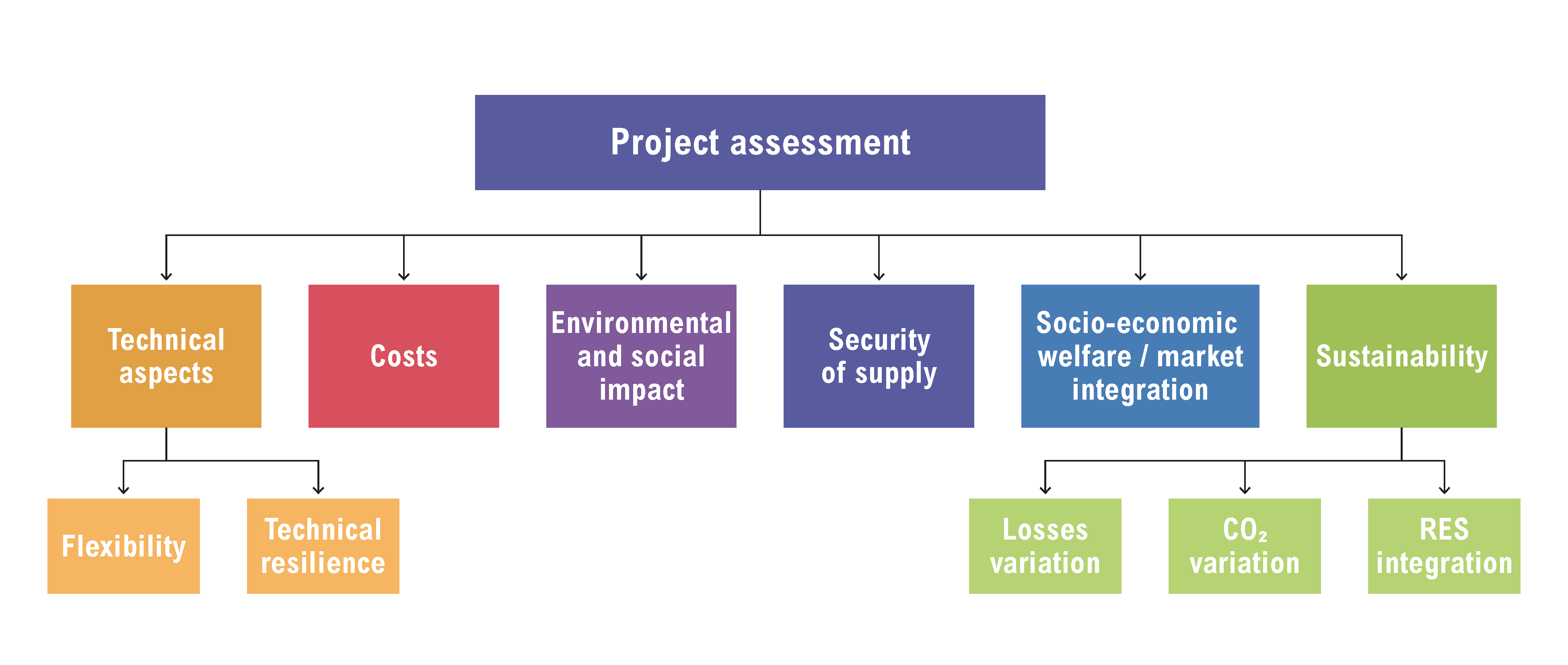 cost benefit project assessment