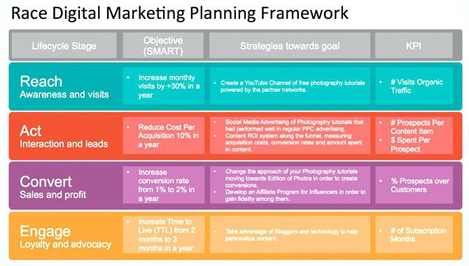 digital marketing plan framework example