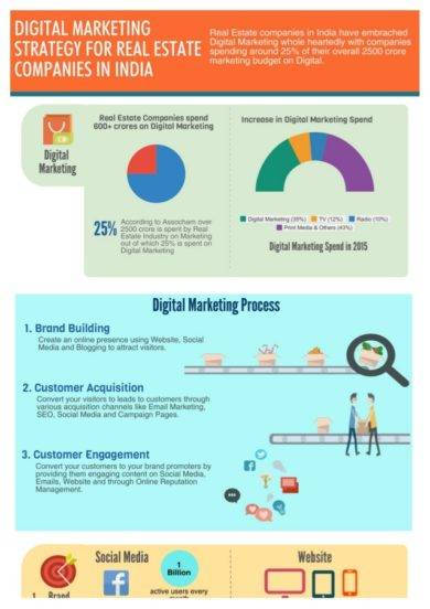 digital marketing strategy for real estate compan