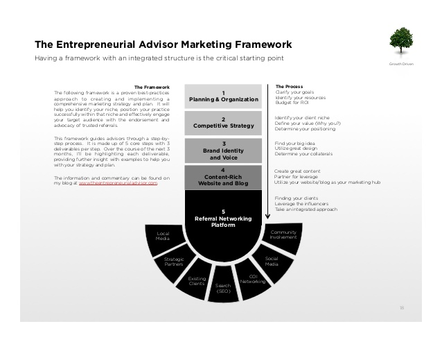 entrepreneurial marketing framework example