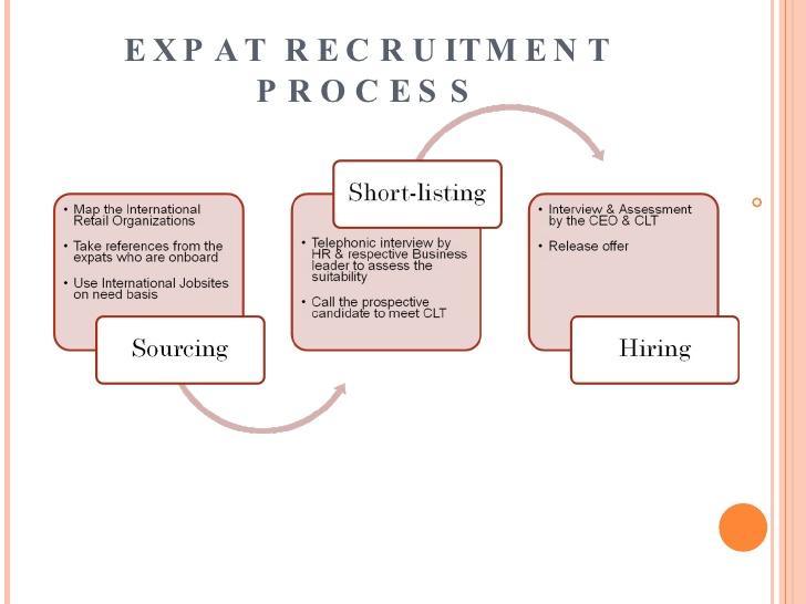 expat recruitment process