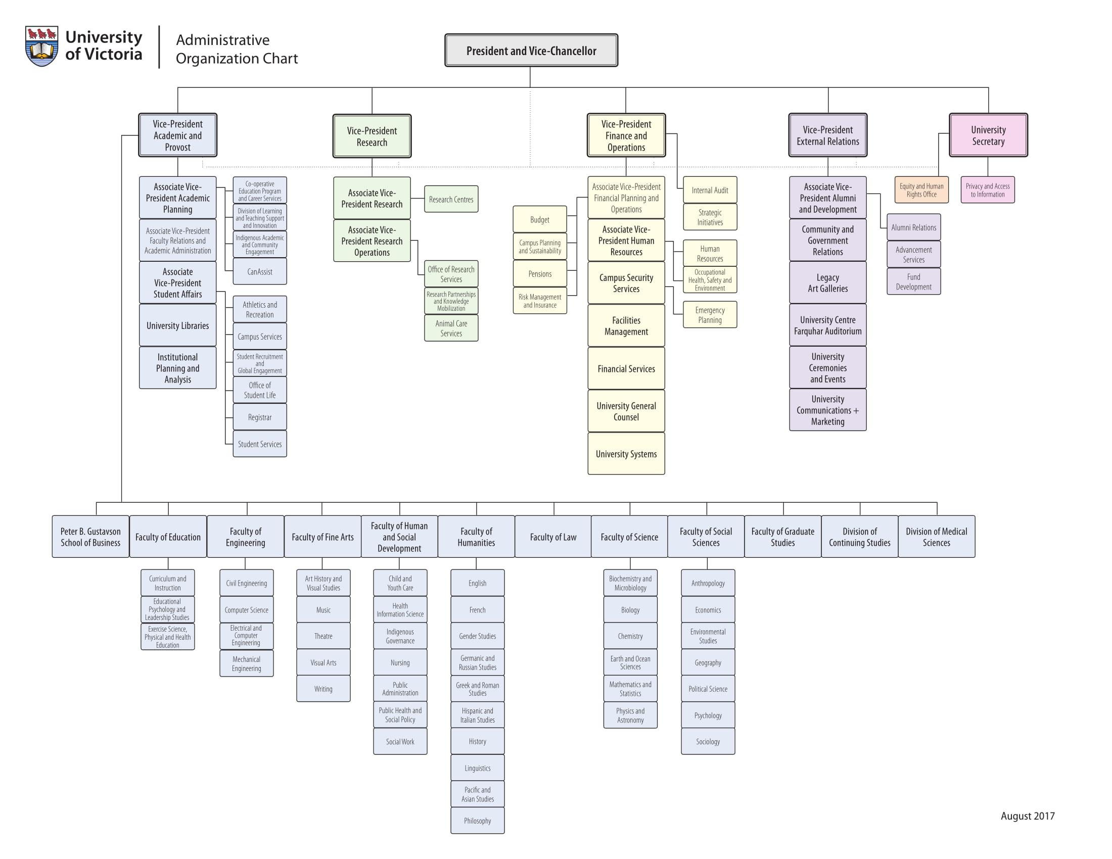 free administrative organizational chart example