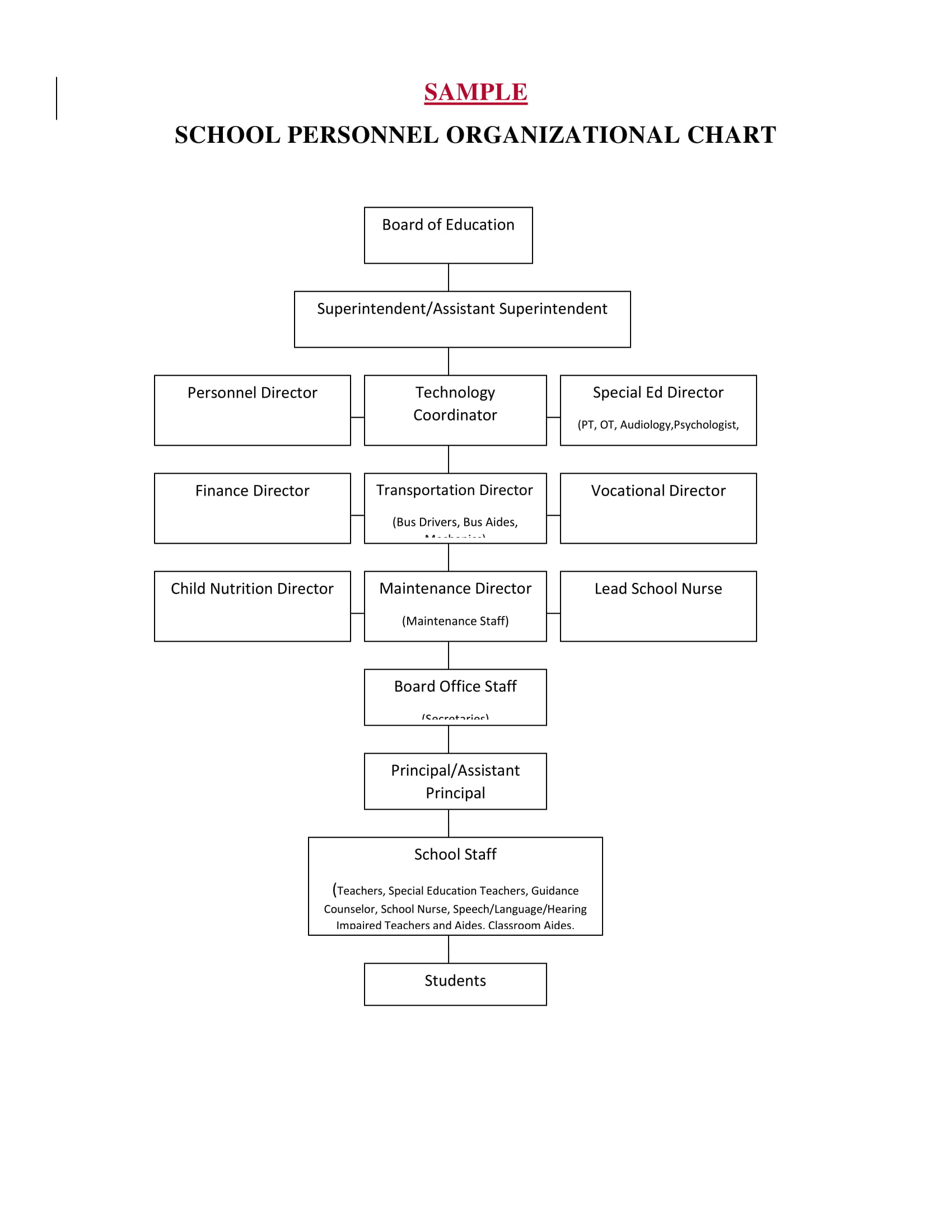 free school personnel organizational chart example