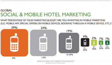 global social and mobile hotel marketing