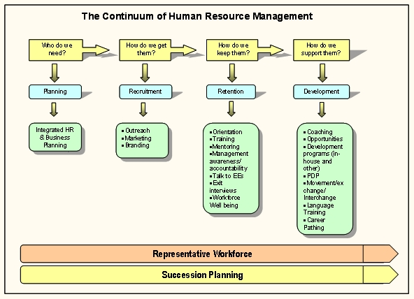hr capital continuum example